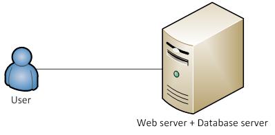 Web應用和Database在同一台服務器