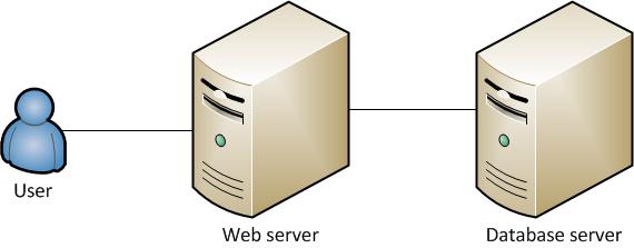 WEB應用和數據庫部署在各自獨立的服務器上