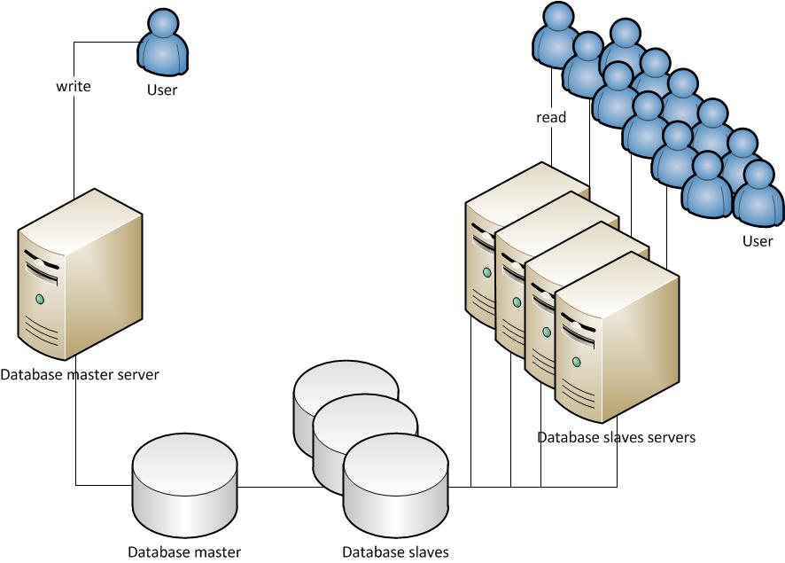 数据库的主从复制