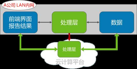 企業雲計算示例