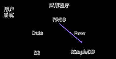使用S3 + SimpleDB的系统结构