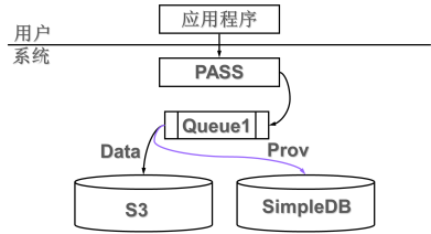 S3 + SimpleDB + SQS的系統結構