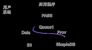 S3 + SimpleDB + SQS的系统结构