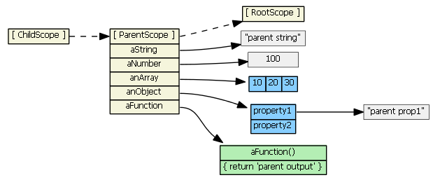 angularjs-inheritance1