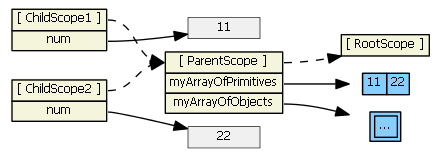 angularjs-inheritance10