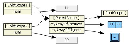 angularjs-inheritance10