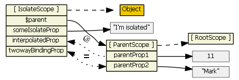 angularjs-inheritance12