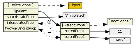angularjs-inheritance12
