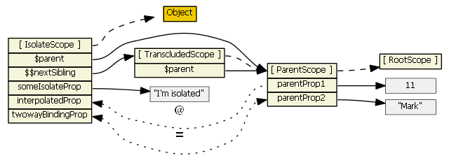 angularjs-inheritance13