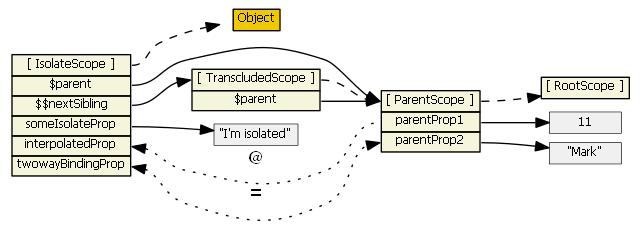 angularjs-inheritance13