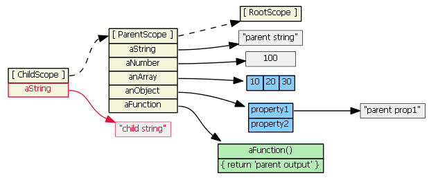 angularjs-inheritance2