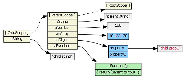 angularjs-inheritance3
