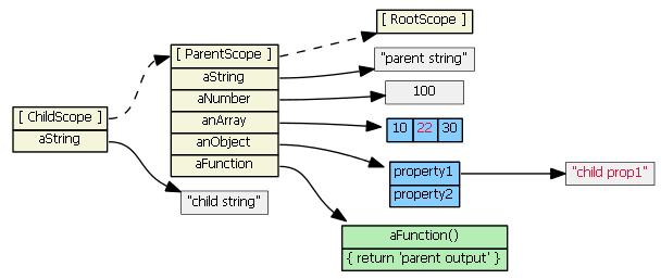 angularjs-inheritance3