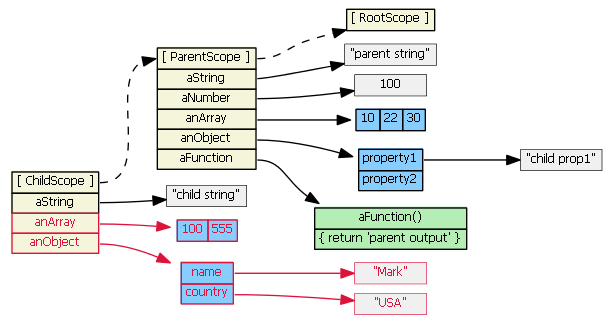 angularjs-inheritance4