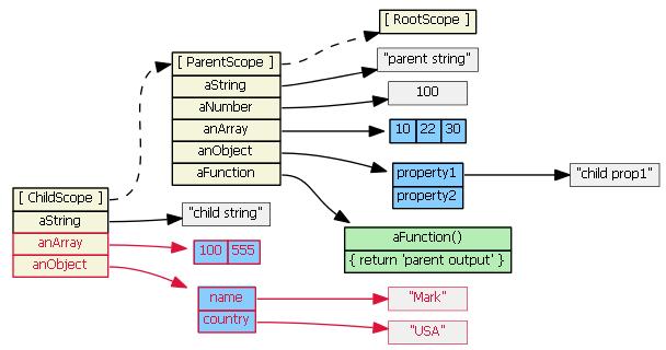 angularjs-inheritance4