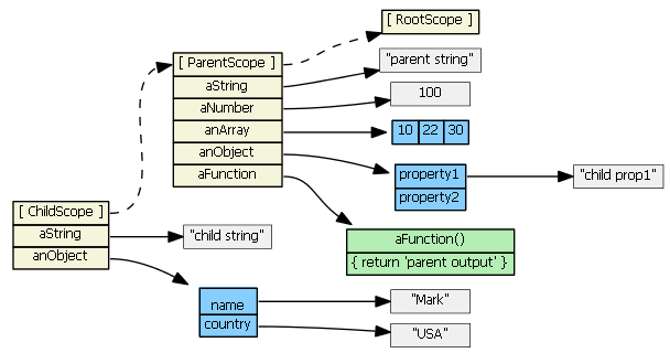 angularjs-inheritance5