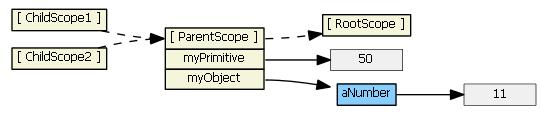 angularjs-inheritance6