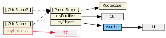 angularjs-inheritance7