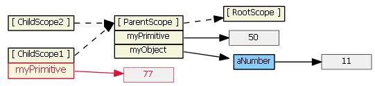 angularjs-inheritance7