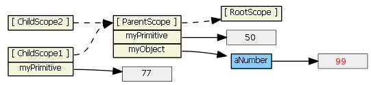 angularjs-inheritance8