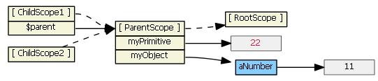 angularjs-inheritance9